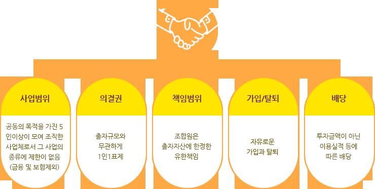 협동조합 설립절차